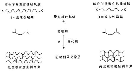 有机硅紫外光固化材料的合成(2)