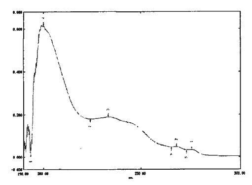 有机硅紫外光固化材料的合成(4)