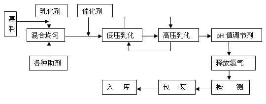 通气机结构框图