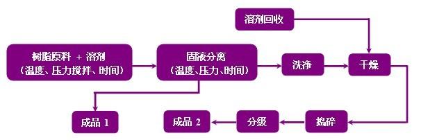 化学粉碎法生产结晶性热塑粉末工艺流程