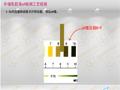 外墙乳胶漆pH值检测工艺 (607播放)