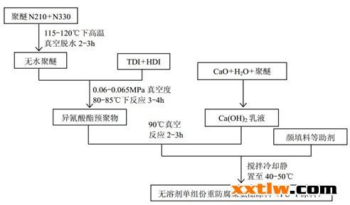 03 正文   中国新型涂料网讯:         聚氨酯涂料由于分子结构独特图片