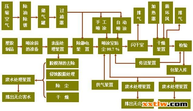 汽车生产流程步骤图