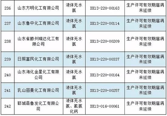 特急!质检总局注销200多家化工及涂料企业生产许可证!