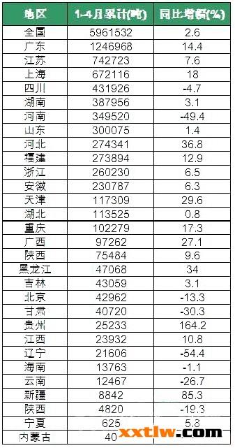 优发娱乐行业产量增速小幅回落 贵州保持高速增产状态