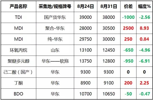聚氨酯产业链相关产品周度价格表