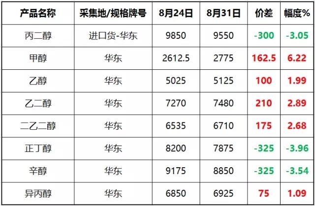 有机醇产业链相关产品周度价格表