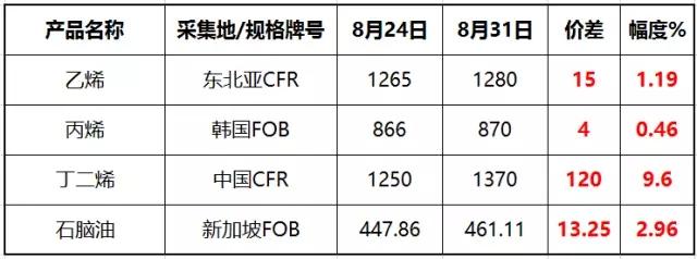 亚洲单体产业链相关产品周度价格表