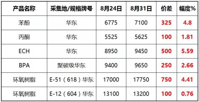 酚酮产业链相关产品周度价格表