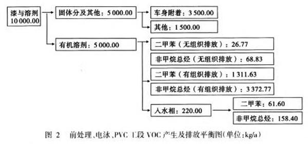 关于汽车行业涂装VOCs产生量及排放量的计算分析