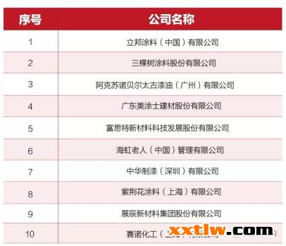 """三棵树荣获""""绿色建筑优选品牌TOP10""""和""""供应商行业竞争力TOP10''第二位"""