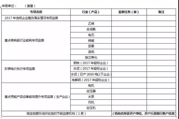 工信部:将对2000多家石化、化工企业实现行业全覆盖节能监察