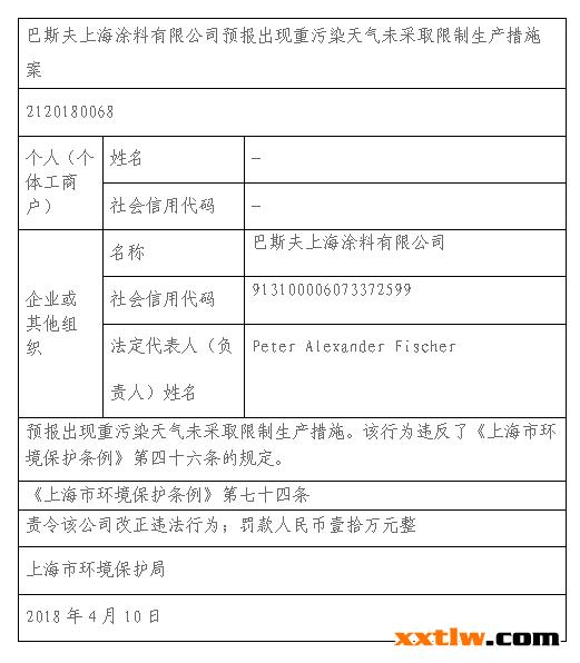 近日上海市发布第七轮《上海市2018~2020年环境保护和建设三年行动计划》(以下简称《行动计划》)。此前,上海已连续滚动实施六轮共18年的环保三年行动计划,今年已进入第七轮。上海市环保局相关负责人介绍说,新一轮环保三年行动计划的标准和要求将比往年更高,共聚焦水、大气、土壤、固废、工业、农业农村、生态、循环经济、崇明生态岛建设等9个专项领域和若干保障措施。     《行动计划》提出,上海将采取一系列深度治理措施,以实现更高的大气污染治理目标。     首先,《行动计划》提出深化能源结构调整,削减钢铁、石化等重点行业企业的用煤总量,到2020年,上海煤炭消费总量在2015年基础上削减5%。     其次,四大领域的工业污染防治将同步进行:钢铁、石化、化工等重点行业,加强监管重点企业的无组织排放;石化行业,全面完成储罐及装卸过程的密闭收集处理或回收;石化化工、汽车及零部件制造、家具制造、木制品加工、包装印刷、涂料和油墨生产、船舶制造等行业,持续推进挥发性有机物治理,2020年这些重点行业排放总量要较2015年削减至少一半;汽车制造、家具制造和木制品加工、包装印刷、船舶制造、工程机械制造和钢结构制造、金属制品、交通设备、电子原件制造等行业,将替换掉会产生挥发性有机物的工艺等源头。积极开展清洁生产审核,3年累计推进1000项清洁生产改造。 这次《行动计划》涂料企业频频中弹,巴斯夫、宣伟、威士伯等涂料企业受罚! 行政处罚信息摘要