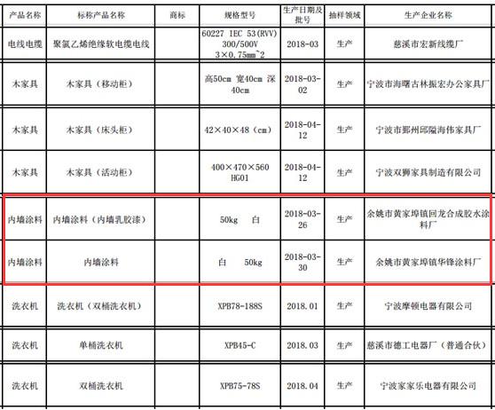 宁波市质监局抽查:洗衣机、内墙涂料等9批次产品不合格