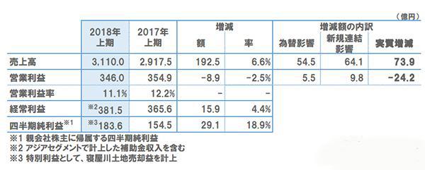 立邦财报出炉!亚洲地区销售额增长8.1%