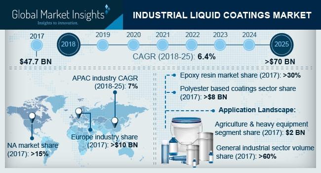 GMI:到2025年,工业液体涂料的市场规模将超过700亿美元