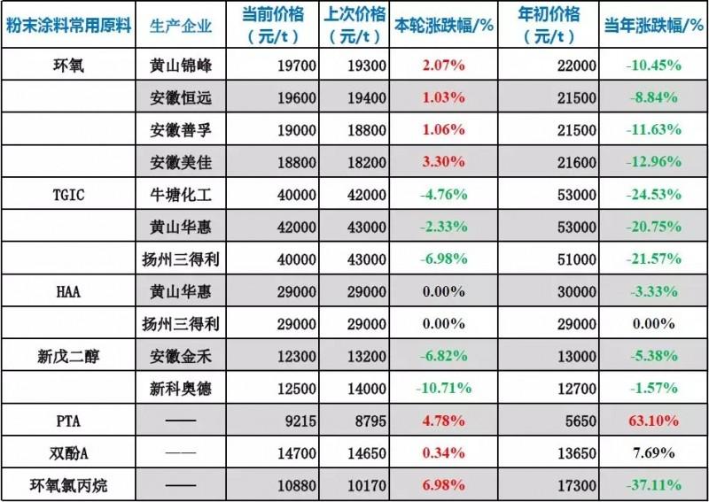 粉末涂料常用原料最新价格(9月17日)