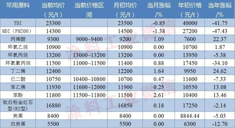 涂料价格:涂料常用原料最新价格(10月8日)