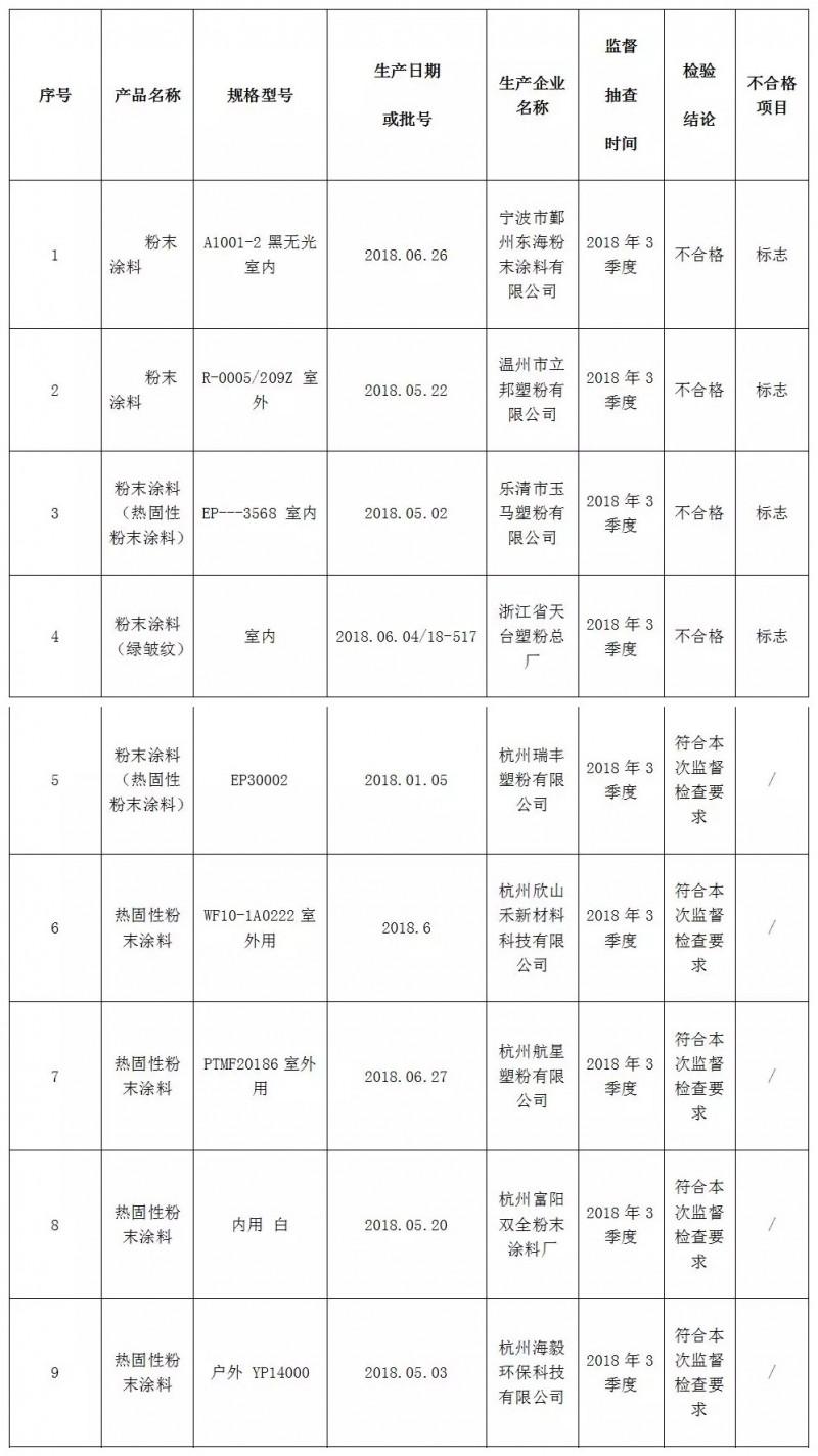 浙江省质监局抽检粉末涂料产品18批次 4批次不合格