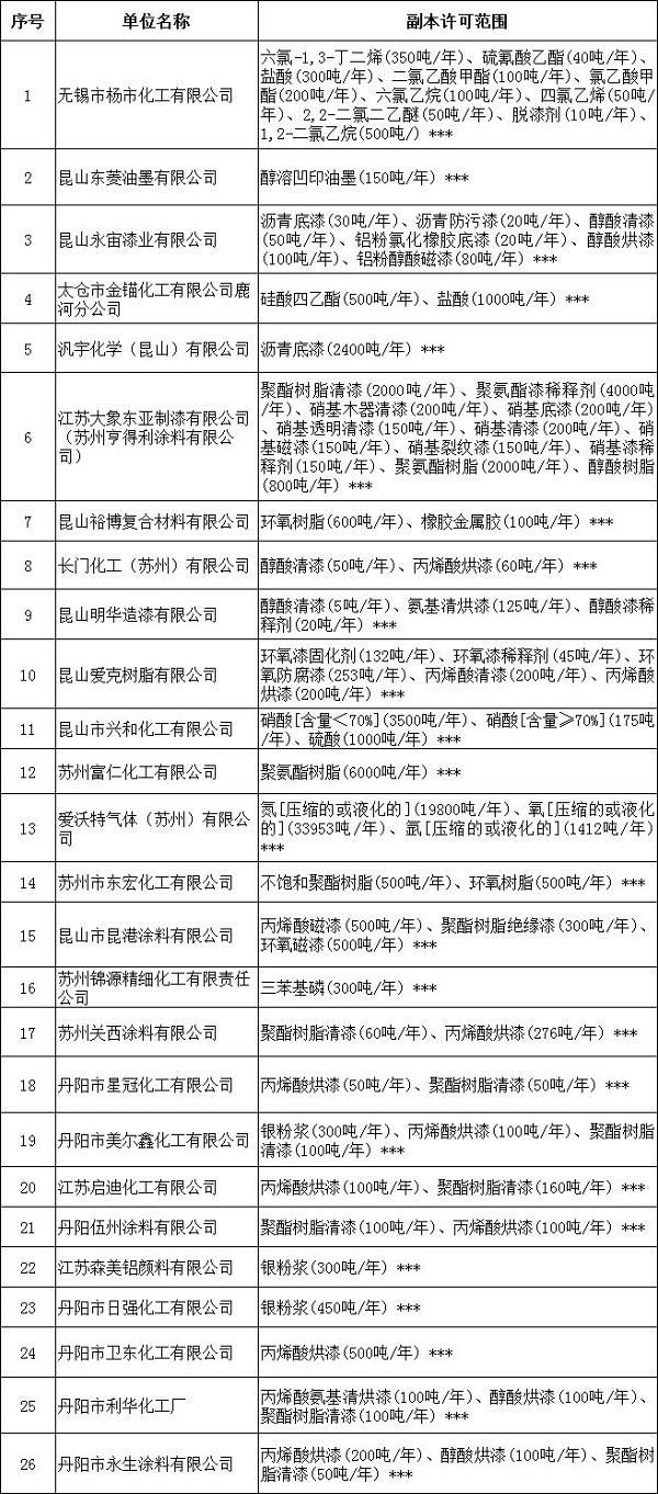 江苏:26家危化企业安全生产许可证被注销!
