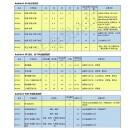 莱茵化学润滑油添加剂--PA205RC2522RC2540