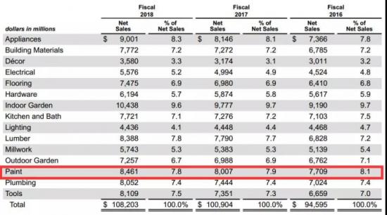 全球最大涂料经销商去年营收580亿,百色熊为最大客户