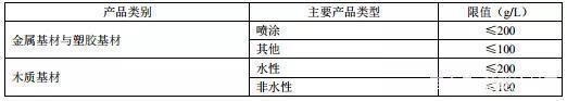 国标《低挥发性有机化合物含量涂料产品技术要求》征求意见稿发布